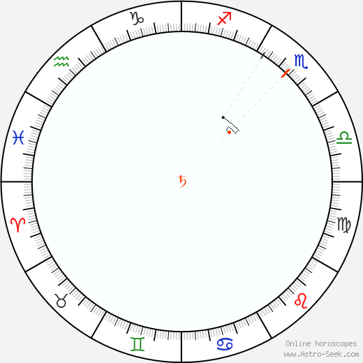 Saturn Retrograde Astro Calendar 1896