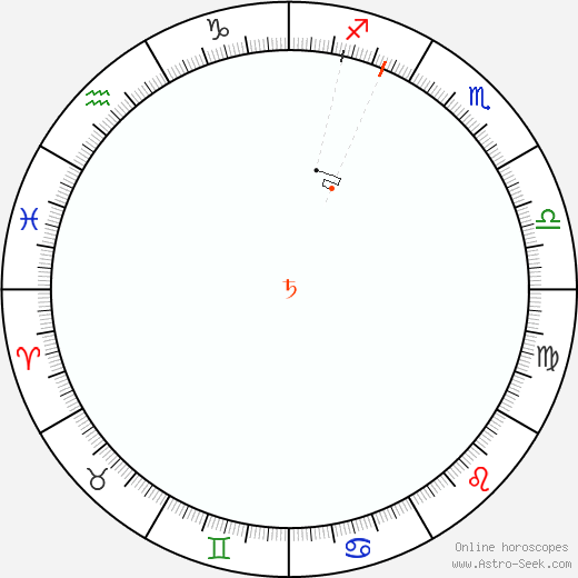 Saturn Retrograde Astro Calendar 1898