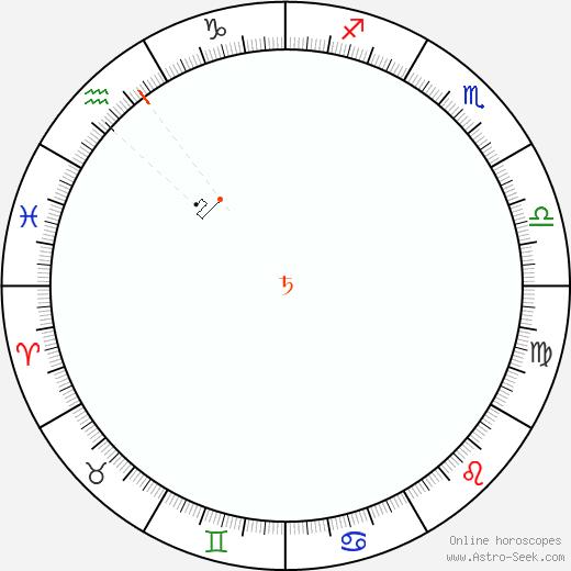 Saturn Retrograde Astro Calendar 1904