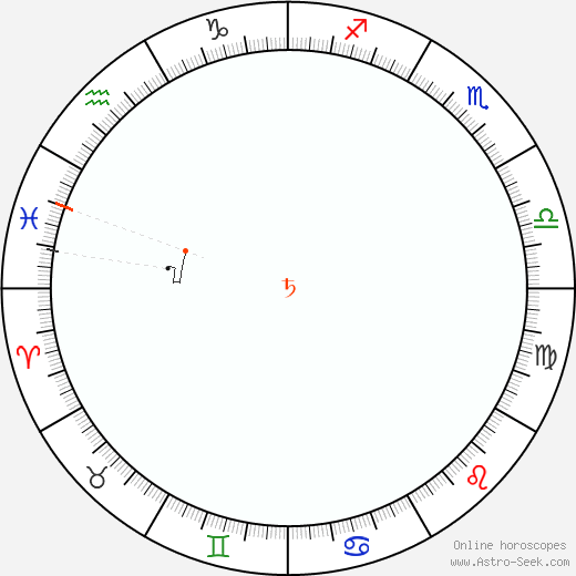 Saturn Retrograde Astro Calendar 1907