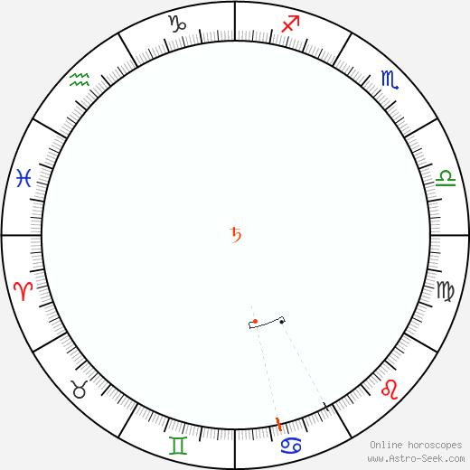 Saturn Retrograde Astro Calendar 1916