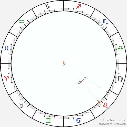 Saturn Retrograde Astro Calendar 1918
