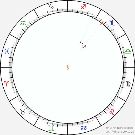 Saturn Retrograde Astro Calendar 1926