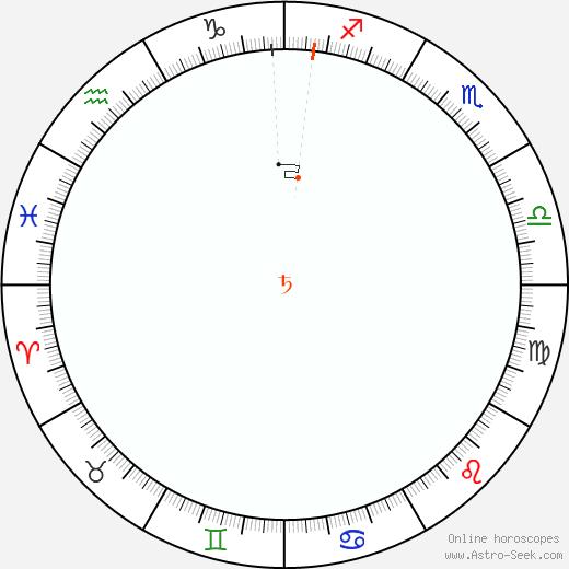 Saturn Retrograde Astro Calendar 1929
