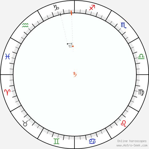 Saturn Retrograde Astro Calendar 1930