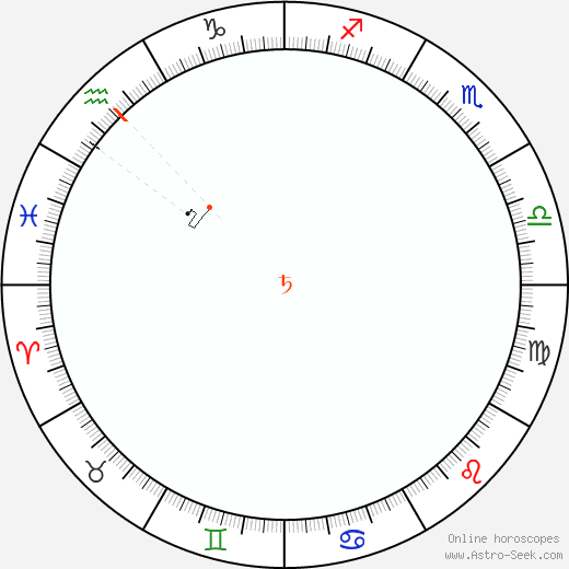 Saturn Retrograde Astro Calendar 1934