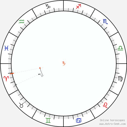 Saturn Retrograde Astro Calendar 1939