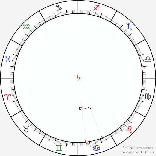 Saturn Retrograde Astro Calendar 1945