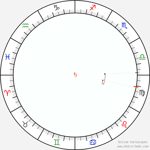 Saturn Retrograde Astro Calendar 1950