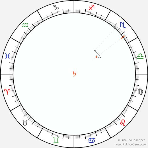 Saturn Retrograde Astro Calendar 1954