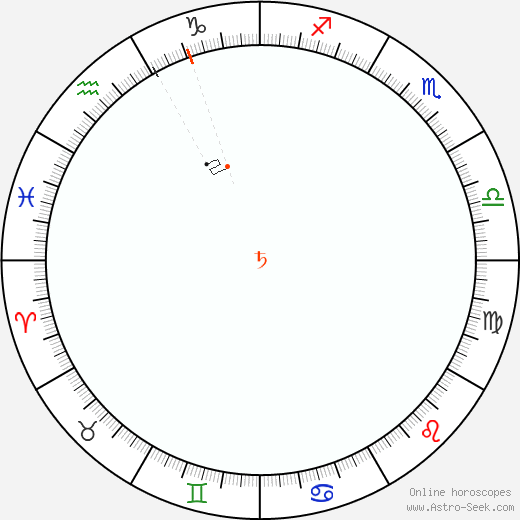 Saturn Retrograde Astro Calendar 1961