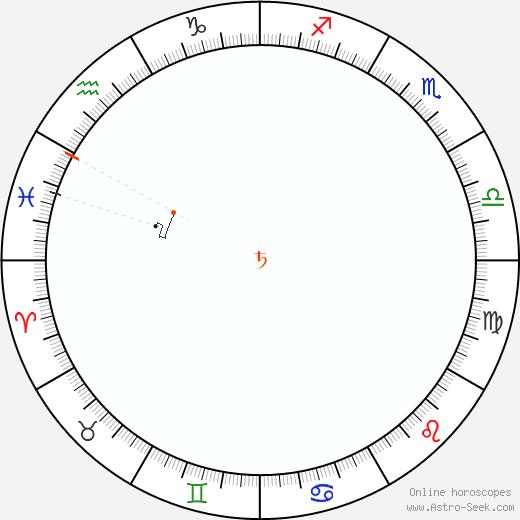 Saturn Retrograde Astro Calendar 1965
