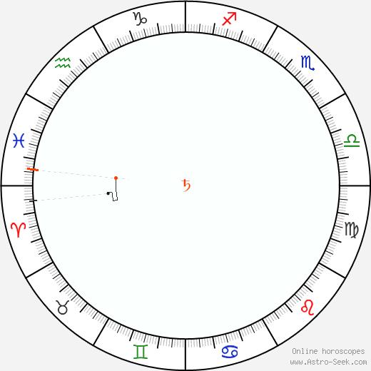 Saturn Retrograde Astro Calendar 1967