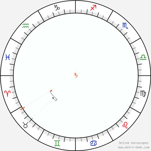 Saturn Retrograde Astro Calendar 1970