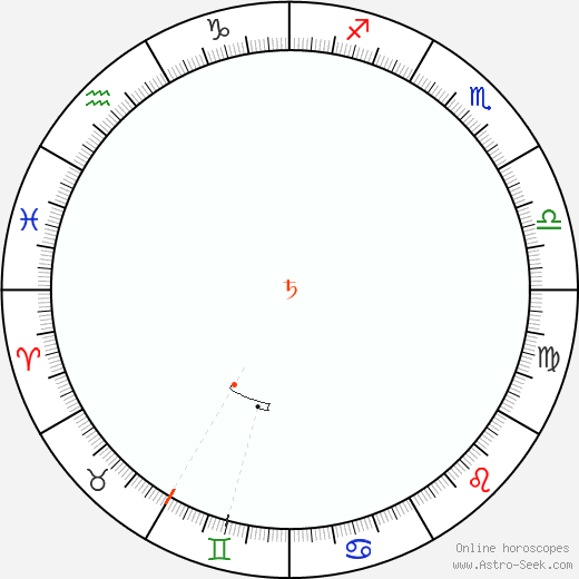 Saturn Retrograde Astro Calendar 1972