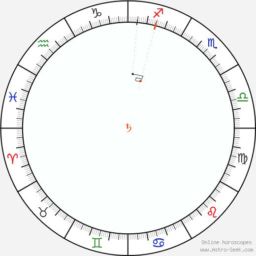 Saturn Retrograde Astro Calendar 1987