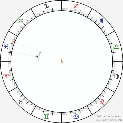 Saturn Retrograde Astro Calendar 1995