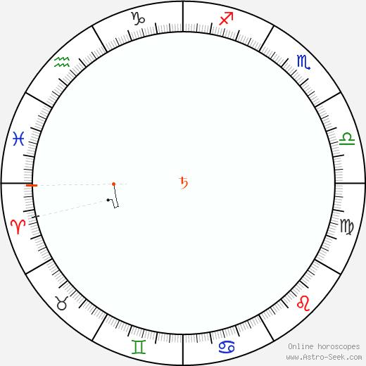 Saturn Retrograde Astro Calendar 1997
