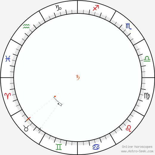 Saturn Retrograde Astro Calendar 2000