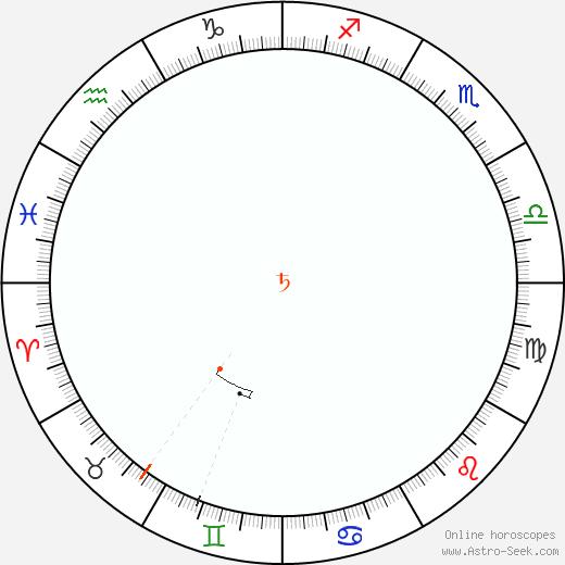 Saturn Retrograde Astro Calendar 2001