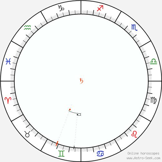 Saturn Retrograde Astro Calendar 2002