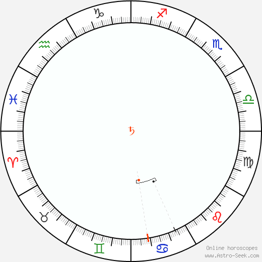 Saturn Retrograde Astro Calendar 2004