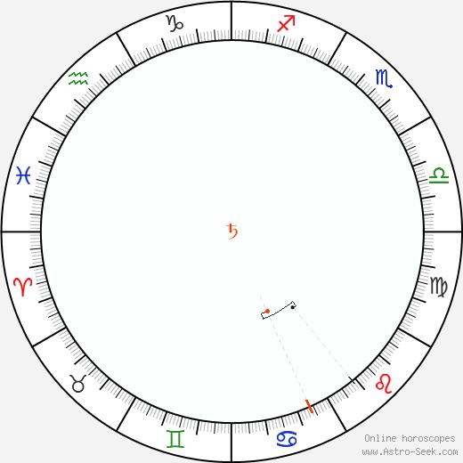 Saturn Retrograde Astro Calendar 2005