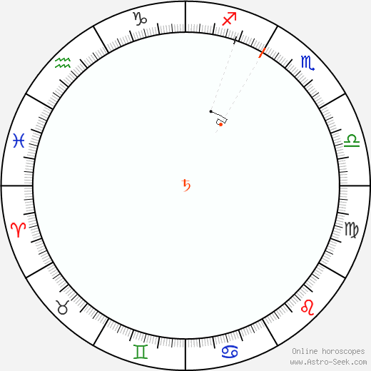 Saturn Retrograde Astro Calendar 2015