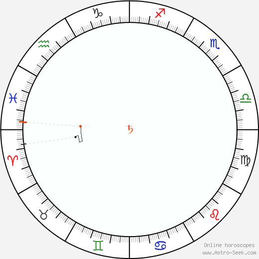 Saturn Retrograde Astro Calendar 2026