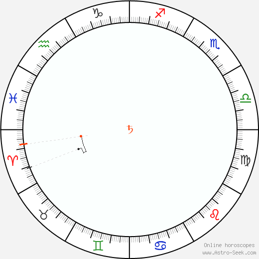 Saturn Retrograde Astro Calendar 2027