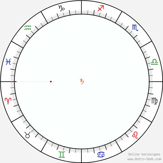 Saturn Retrograde Astro Calendar 2027