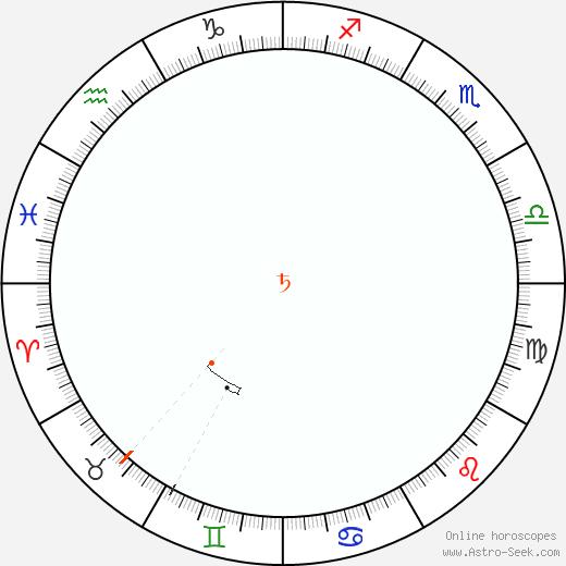 Saturn Retrograde Astro Calendar 2030