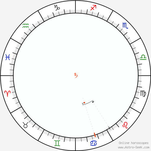 Saturn Retrograde Astro Calendar 2034