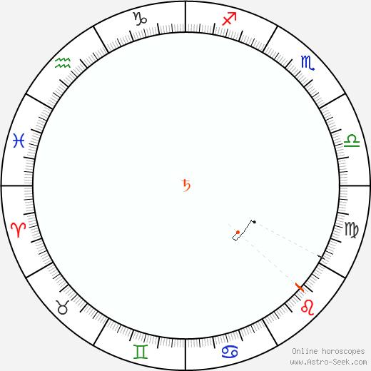 Saturn Retrograde Astro Calendar 2036
