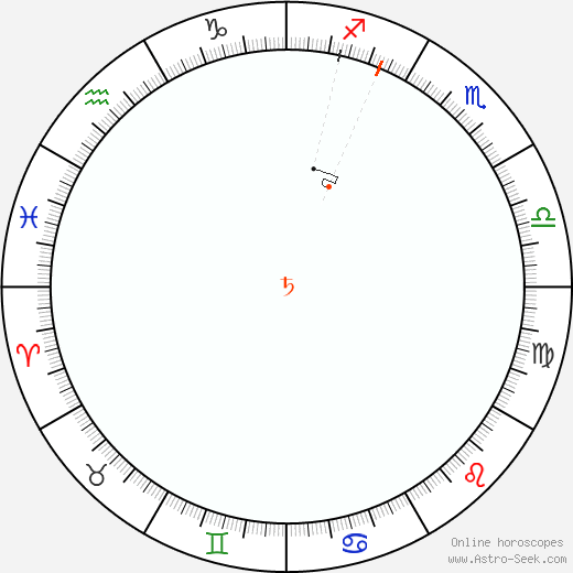 Saturn Retrograde Astro Calendar 2045