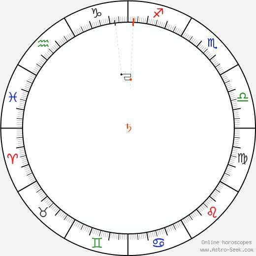 Saturn Retrograde Astro Calendar 2047
