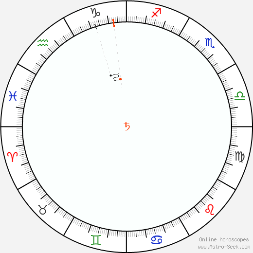 Saturn Retrograde Astro Calendar 2048