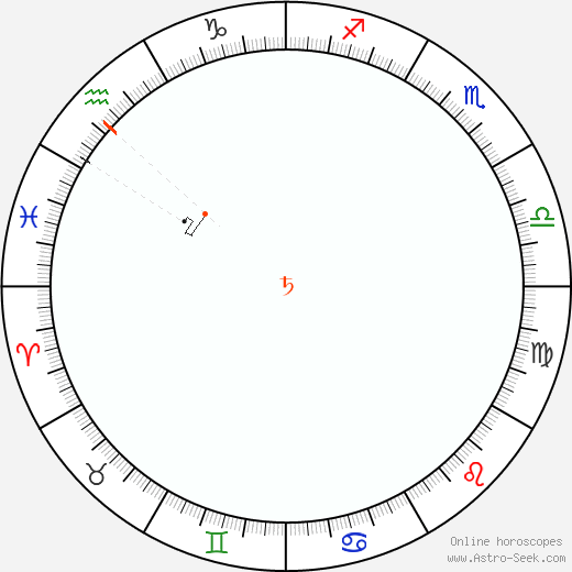 Saturn Retrograde Astro Calendar 2052