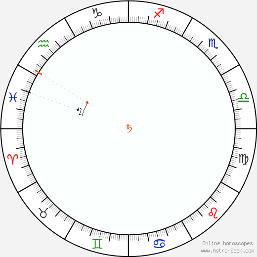 Saturn Retrograde Astro Calendar 2053