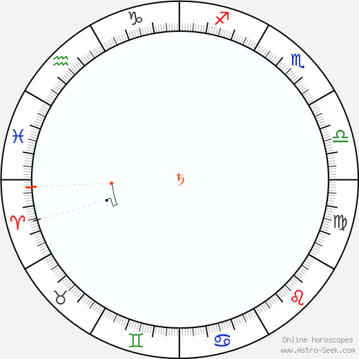 Saturn Retrograde Astro Calendar 2056