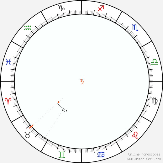 Saturn Retrograde Astro Calendar 2059