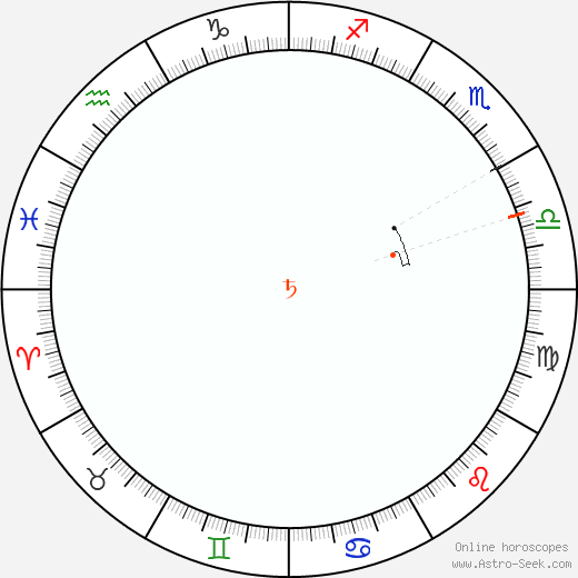 Saturn Retrograde Astro Calendar 2070