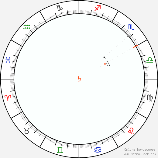 Saturn Retrograde Astro Calendar 2071