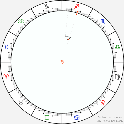 Saturn Retrograde Astro Calendar 2075
