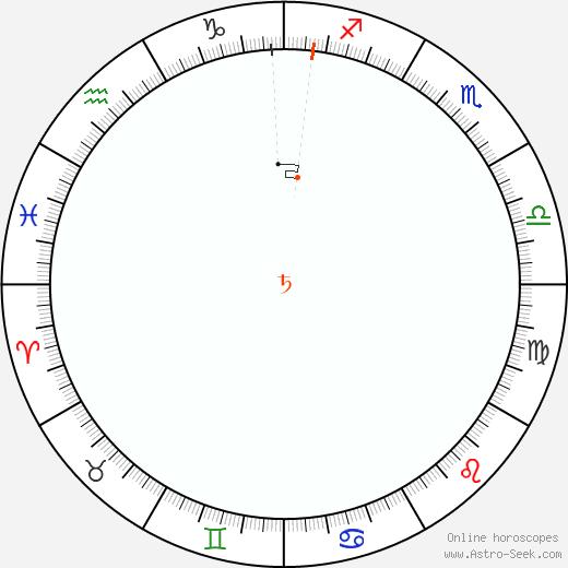 Saturn Retrograde Astro Calendar 2076
