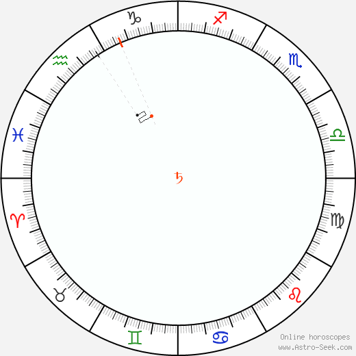 Saturn Retrograde Astro Calendar 2079