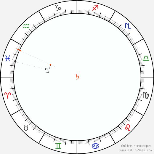 Saturn Retrograde Astro Calendar 2083