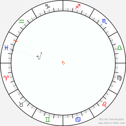 Saturn Retrograde Astro Calendar 2083