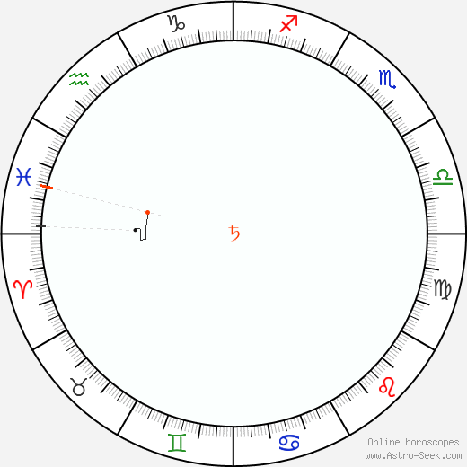 Saturn Retrograde Astro Calendar 2084