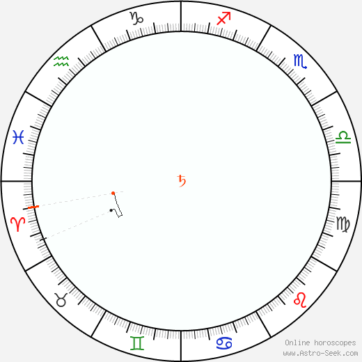 Saturn Retrograde Astro Calendar 2086